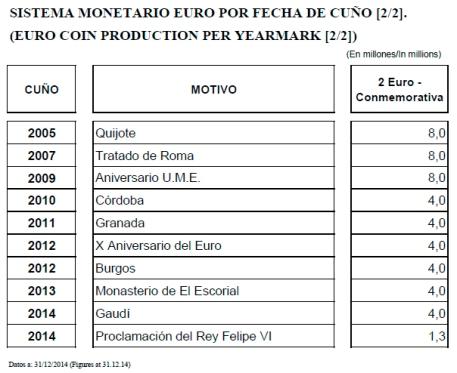 Tabla España 2€CC 1999-2014